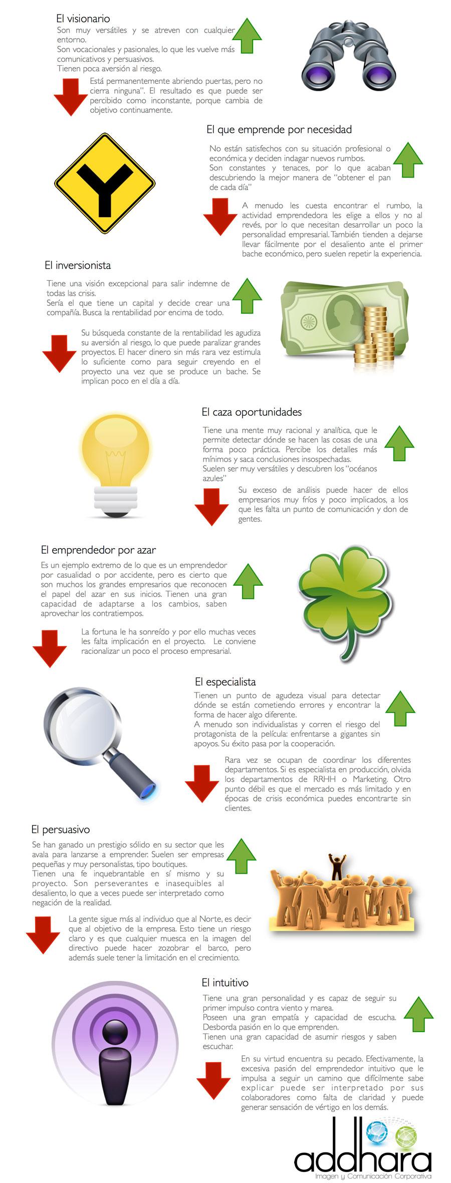Tipos de Emprendedores.