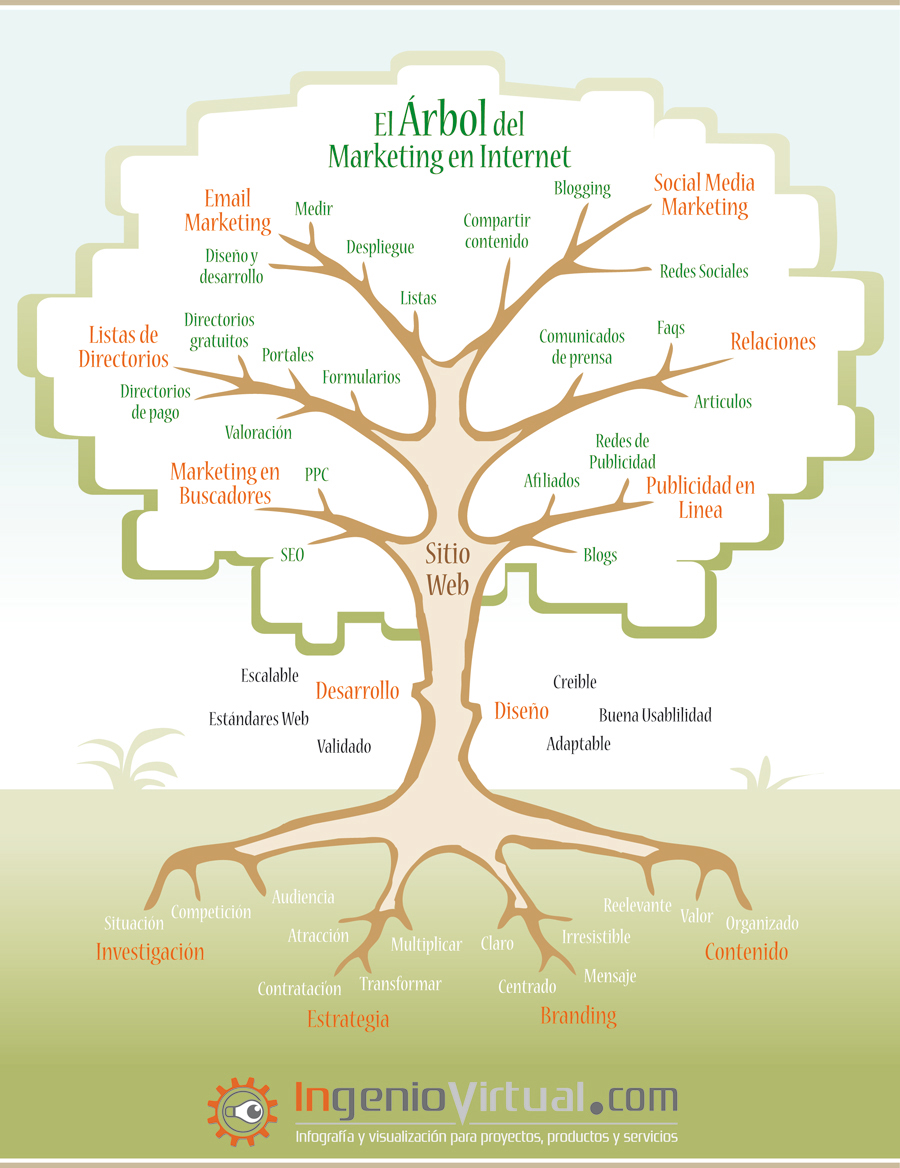Infografía El Árbol del Marketing en Internet.