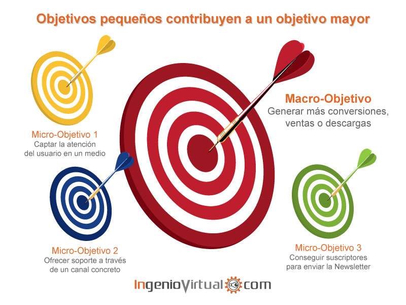 Macro objetivos y micro objetivos en el Marketing Online