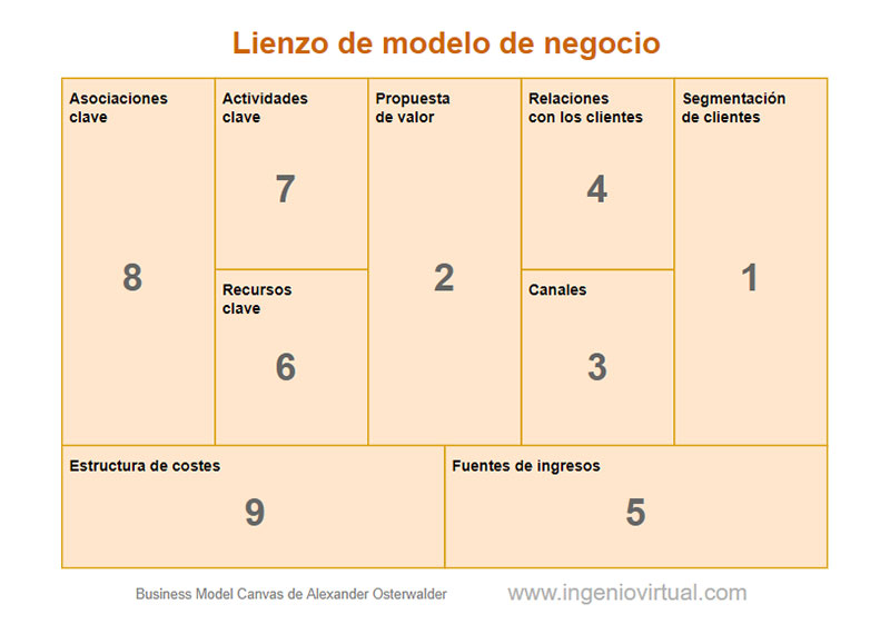 Business model canvas con indicaciones
