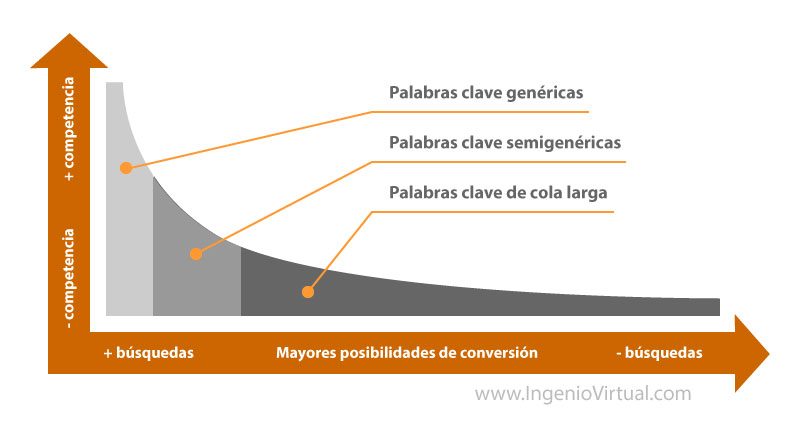 Gráfico de cola larga o long tail