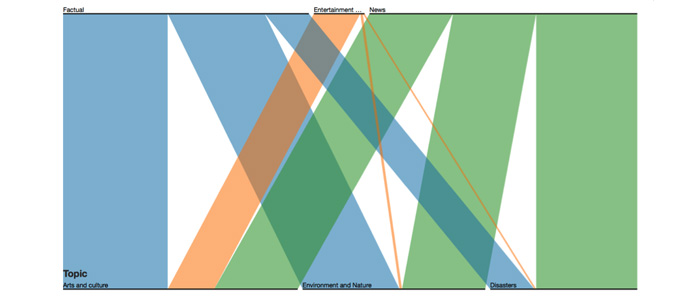 Gráfico de conjuntos paralelos