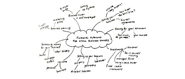 Tormenta de ideas o mapa mental
